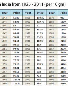 graphs on gold price movements years data also performance in india long term rh jagoinvestor