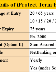 Iprotect term plan features also review of from icici prudential rh jagoinvestor