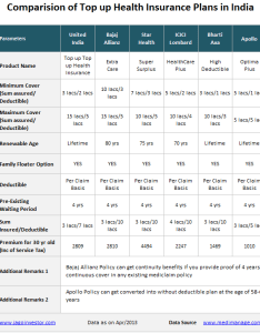Top up health insurance policies comparision also  super covers how they work rh jagoinvestor