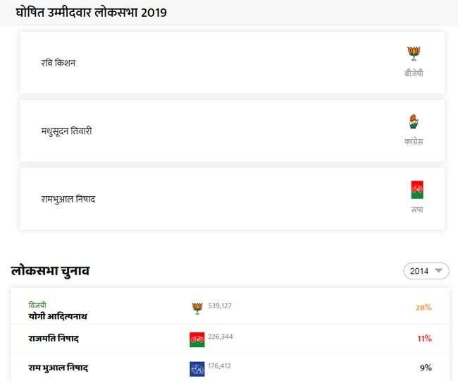 Gorakhpur Lok Sabha Election Result: गोरखपुर सीट पर है कड़ा मुकाबला, किसके पाले आएगी सीट