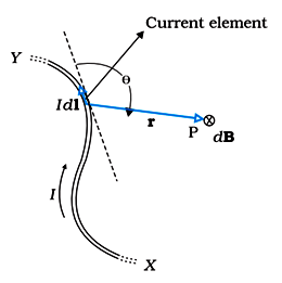 CBSE Class 12th Physics Notes Moving Charges and Magnetism