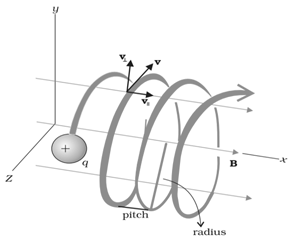 CBSE Class 12th Physics Chapter Wise Notes on Moving