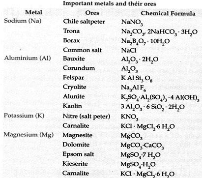List of Important Metals and their Ores