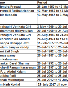 List of presidents india also all from to with tenure rh jagranjosh