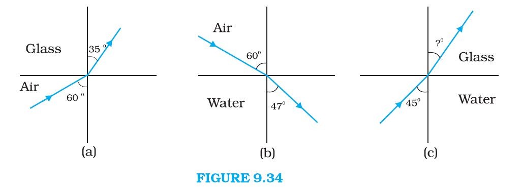 NCERT Solutions for CBSE Class 12th Physics, Chapter 9