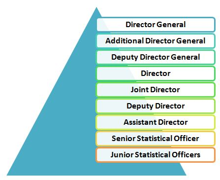 """Promotion Policy of Junior Statistical Officer """"width ="""" 438 """"height ="""" 360 """"data-original ="""" https://i0.wp.com/www.jagranjosh.com/imported/images/E/Articles/PromotionpolicyJSO.JPG?w=1200&ssl=1 """" class = """"lazy img-responsive"""" /> </p data-recalc-dims="""
