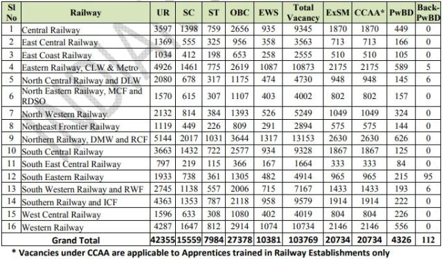 RRB Level 1 Posts Vacancies