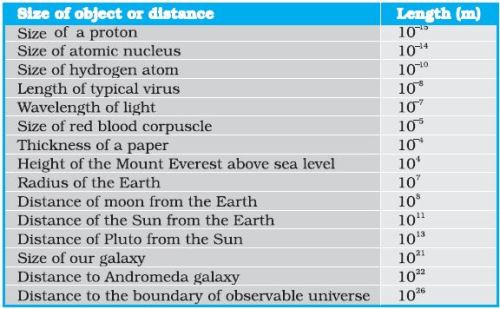 Range of variations of length