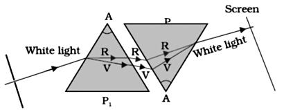 CBSE 10th Science Exam 2019: Important Physics Diagrams