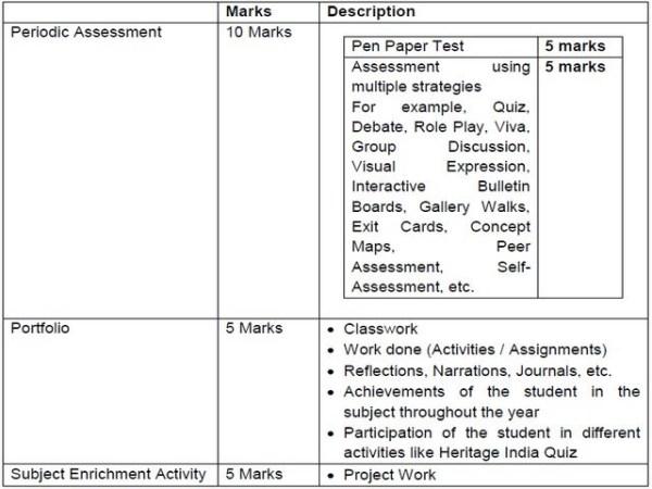 cbse 9 social science syllabus