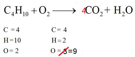 Hindi-Quick method to balance the chemical equations| UP Board