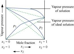 CBSE Class 12th Chemistry Notes: Solutions (Part