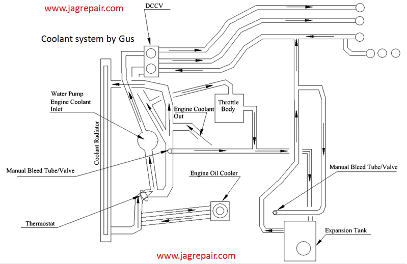 S-Type 3.0v6 Cooling System Diagrams