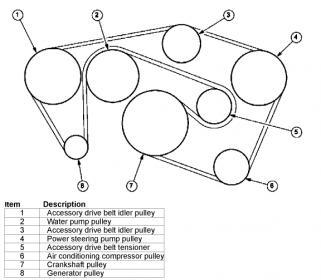 Service manual [Diagram To Install Serpentine Belt 2000