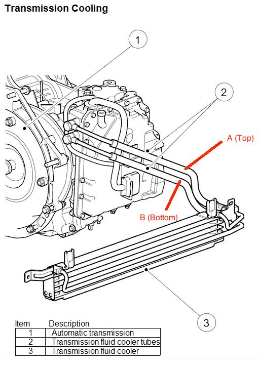 Service manual [2011 Jaguar Xk Tranmission Cooling Line