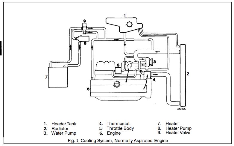 2000 Jaguar S Type Coolant Hose Diagram