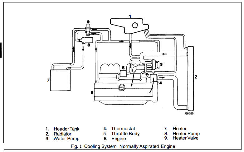 Type Upper Radiator Hose On Jaguar X Type Radiator Hose Diagram