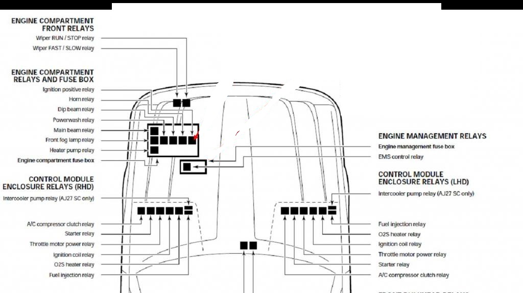 2002 Jaguar Xk8 Trunk Relay Fuse Box : 36 Wiring Diagram
