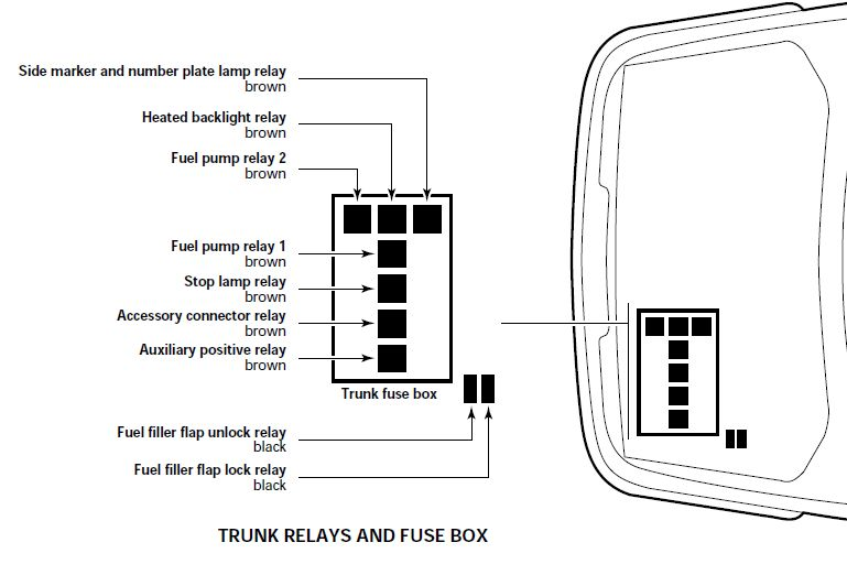 1999 Jaguar Xj8 Fuse Bo Diagrams. Jaguar. Auto Parts