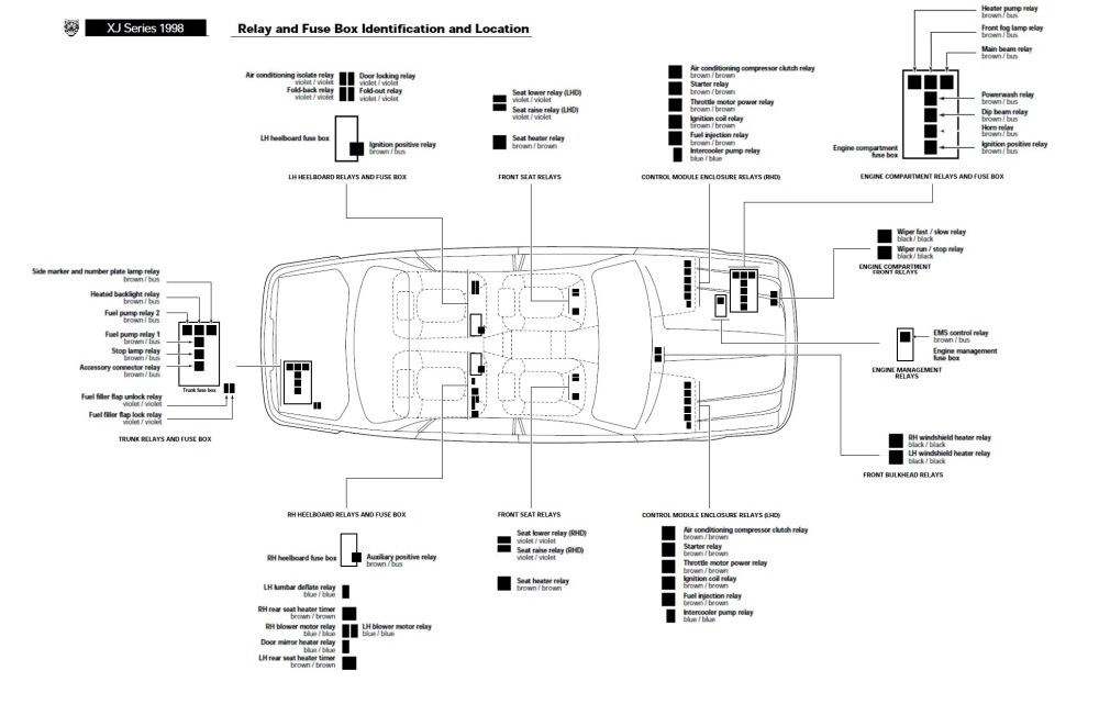 medium resolution of surprising jaguar xk8 boot relay fuse box contemporary jaguar xkr fuse box diagram 1997 jaguar xk8