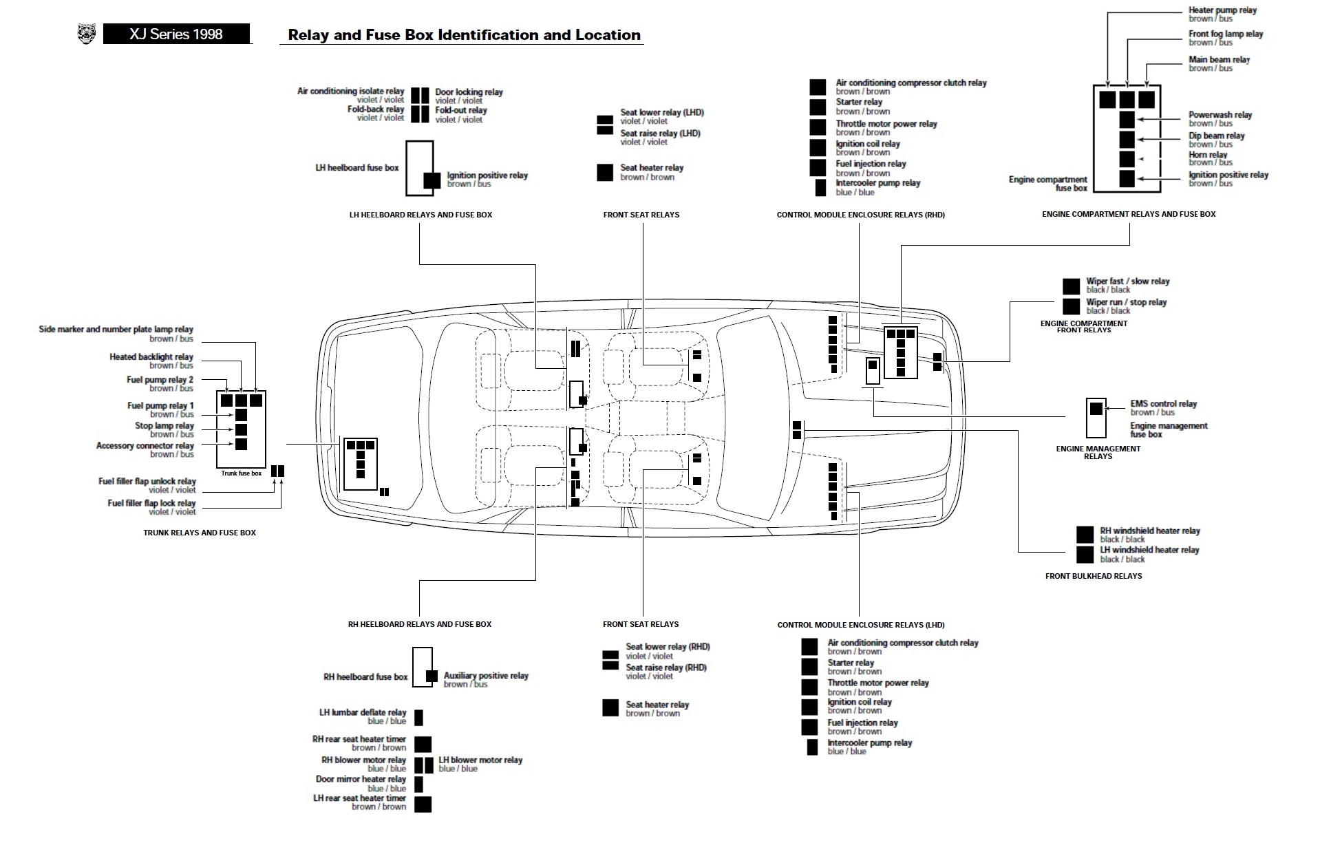1997 Jaguar Xk8 Fuse Box Diagram
