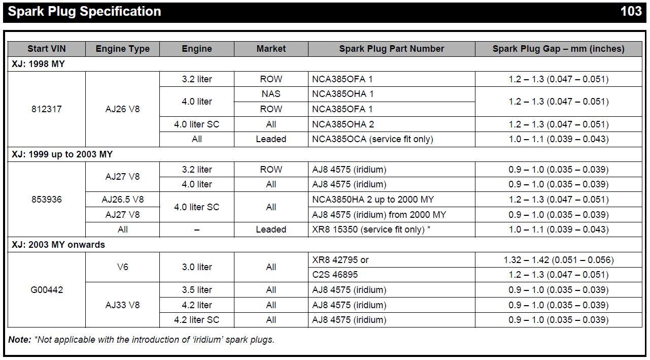 Ngk Spark Plug Thread Size Ford Gap Settings
