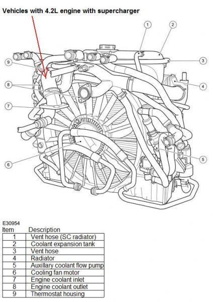 engine coolant low jaguar s type auto electrical wiring diagram 7 panel wiring harness wiring roper diagram dryer rgd4100sqo rep fuse box circuit breaker panel car audio head unit wiring diagram