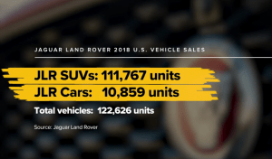 Jaguar Land Rover Tata Motors Investment News 2019