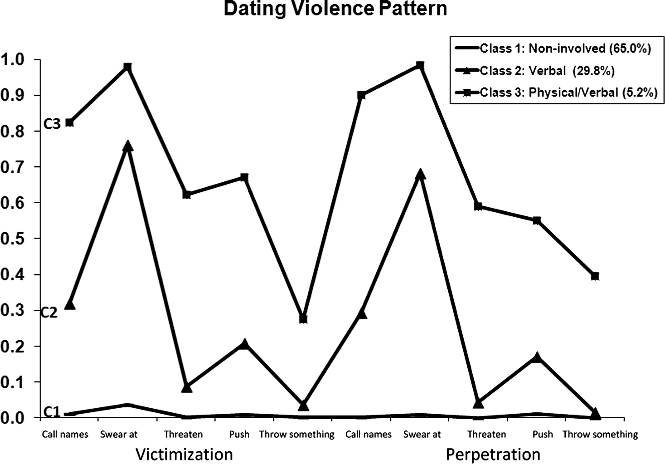 Dating Violence Perpetration and Victimization Among U.S