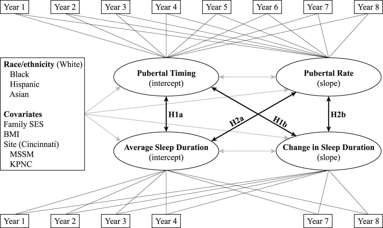 Girls' Sleep Trajectories Across the Pubertal Transition
