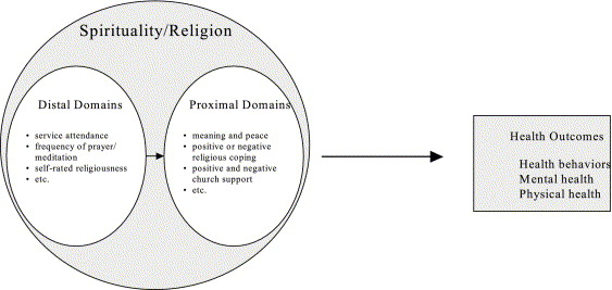 Religion/spirituality and adolescent health outcomes: a