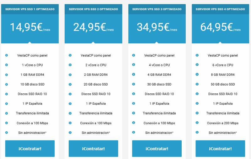 Precio de los servidores VPS optimizados de Raiola