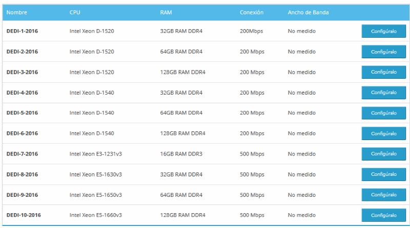 Catálogo de configuraciones para servidores dedicados de Raiola