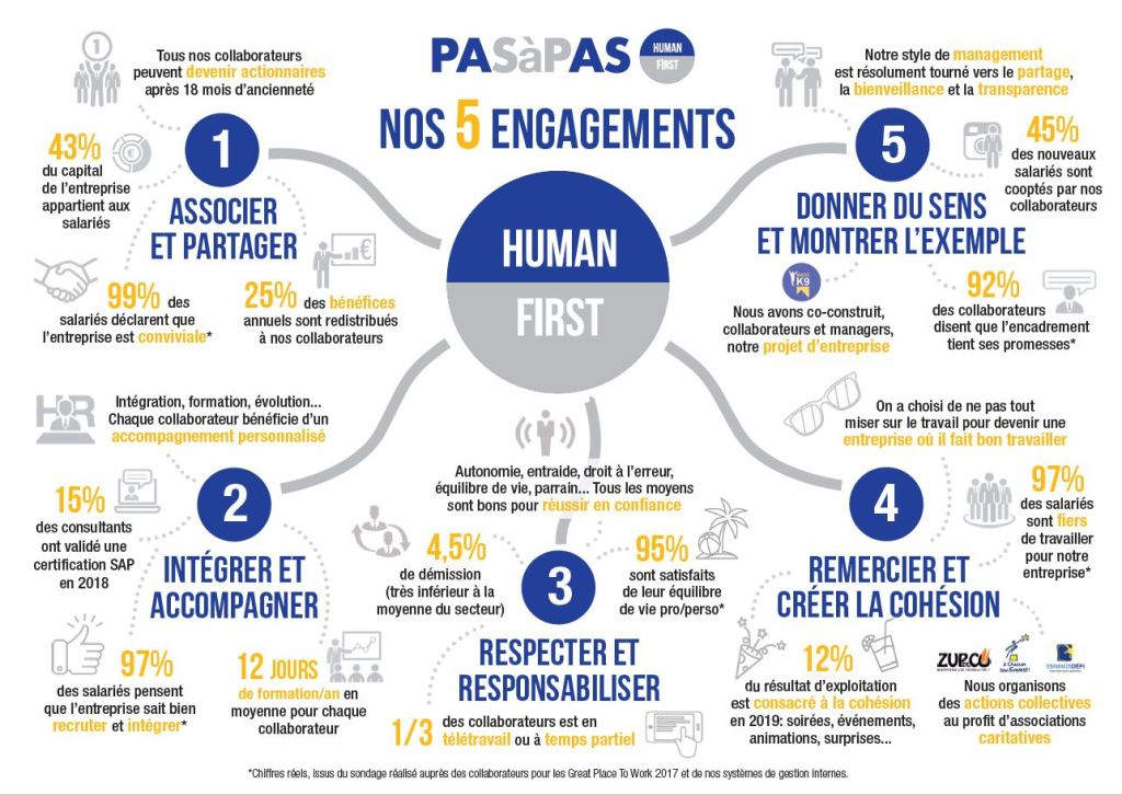 Engagements Human First