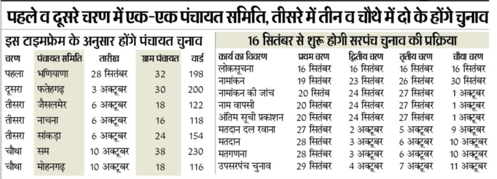Jaisalmer Panchayat Chunav