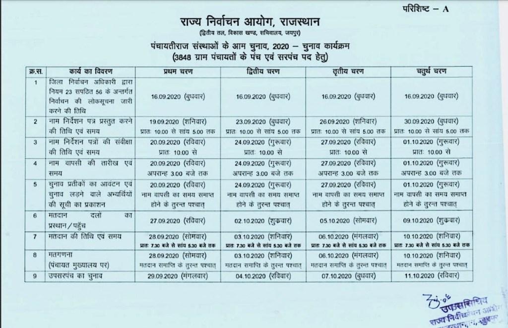 Rajasthan Panchayat Chunav Karykram