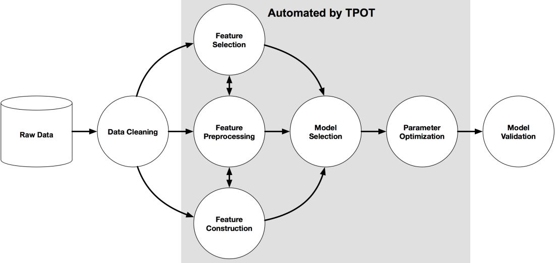 Proces TPOT