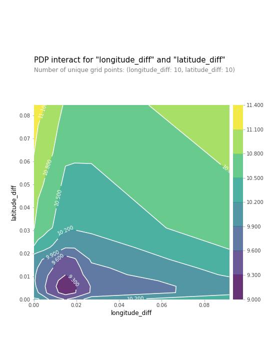Wykres PDP – 2D
