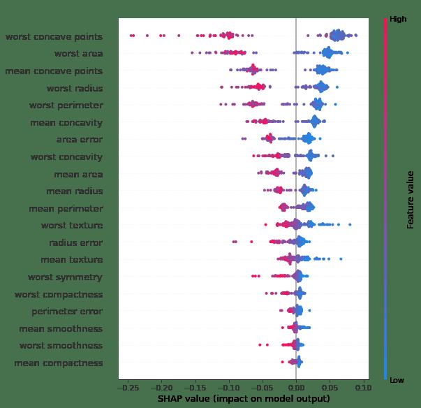 Wpływ wartości cechy na wynik modelu - las