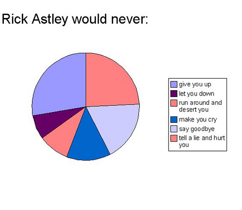 Rick Astley would never