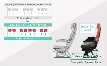 JAL International Flights - World No.1 Economy Seats (2015)