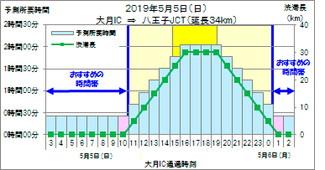 5月5日(日)中央道(上り線)