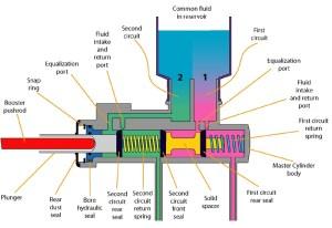 Technical  Caliper Sticking Symptoms | The HAMB