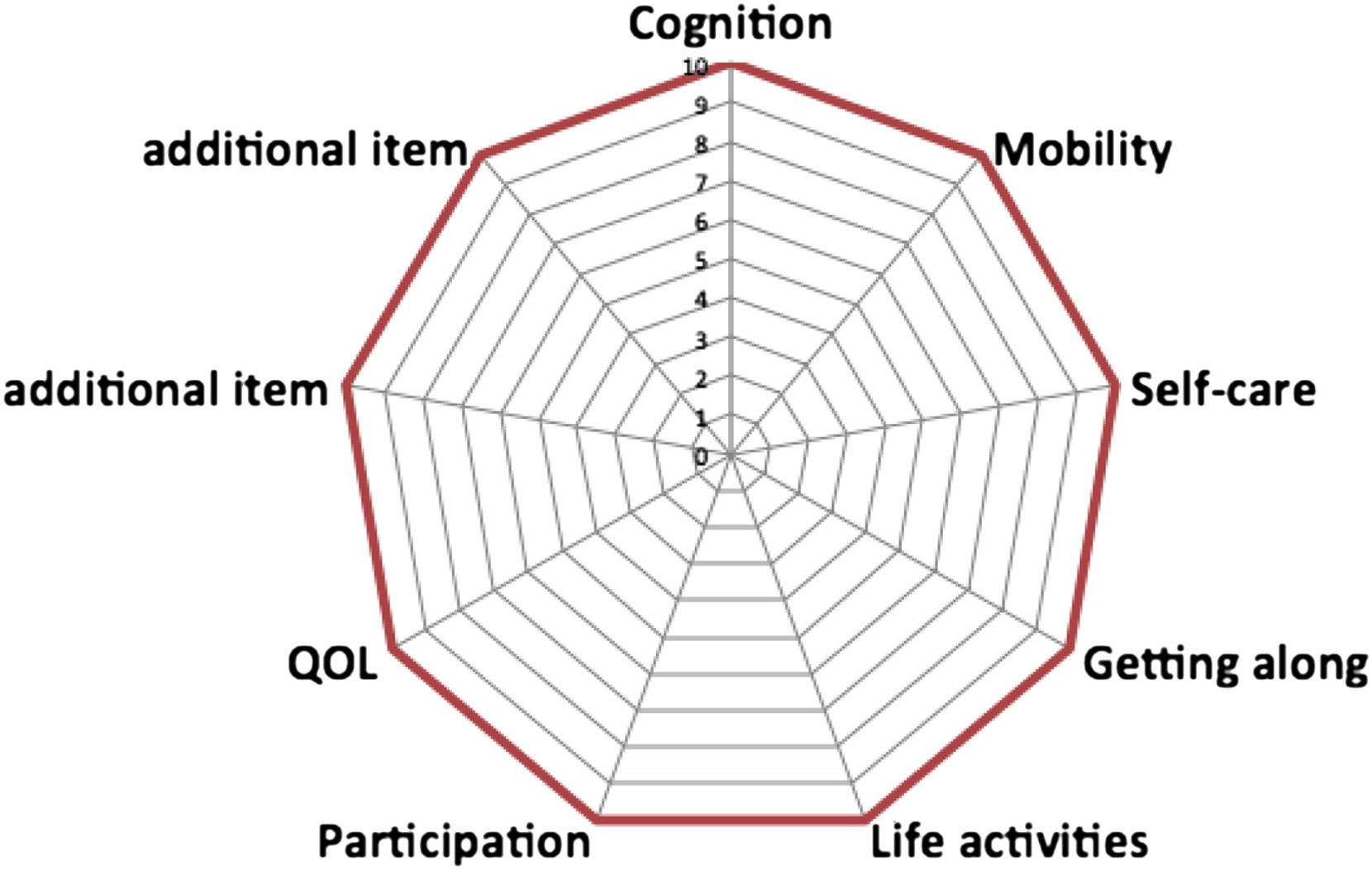 Operational Definition of Active and Healthy Aging (AHA