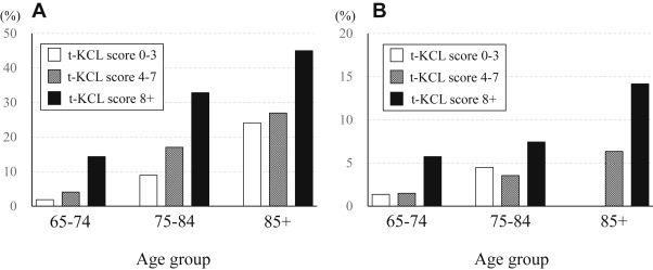 Validity of Total Kihon Checklist Score for Predicting the