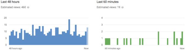 Youtube-Live-Traffic-20