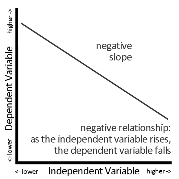 Negative Slope = Negative Relationship Between an Independent Variable and a Dependent Variable
