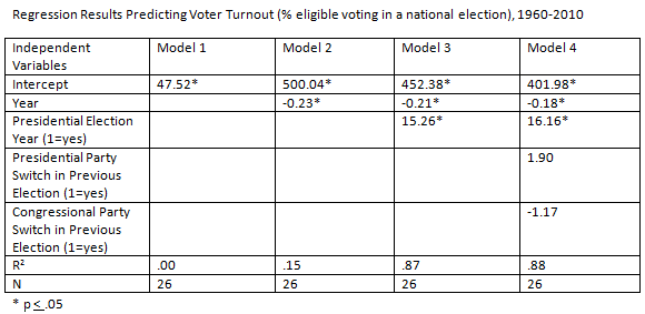 Four Regression Models Predicting Voter Turnout from 1960 to 2010