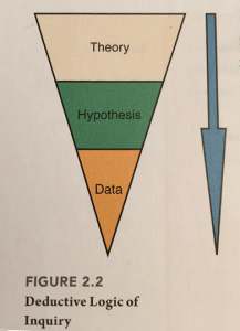 Dixon Textbook Figure 2.2, featuring a triangle working down from theory to hypothesis to data