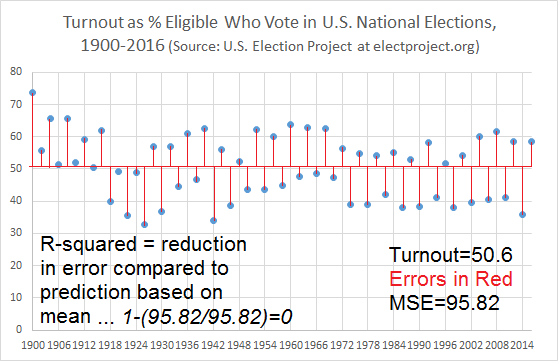 Voter Turnout by Mean with Mean Squared Error